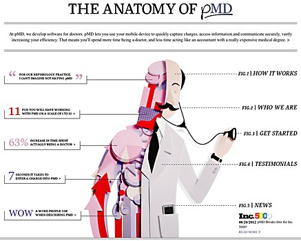 The Anatomy of pMD